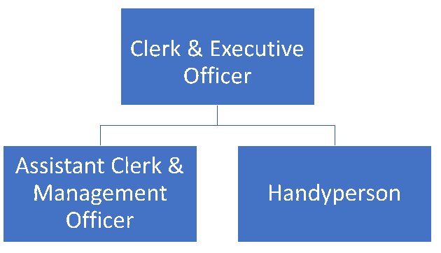 Org chart of Melton Parish Council Staff: showing that the Assistant Clerk & Management Officer and the Handyperson report to the Clerk & Executive Officer