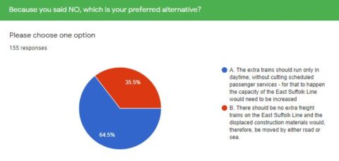 Poll results for alternatives to night trains